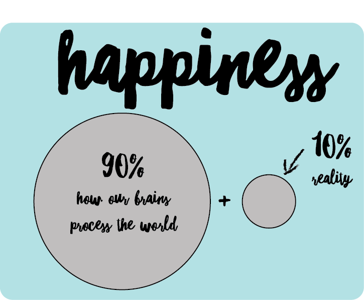 happiness graphic